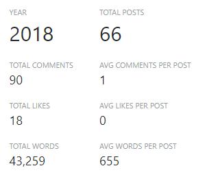 wordpress 2018 overall